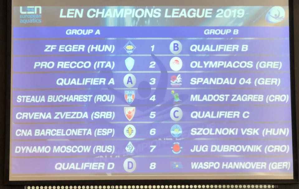 Wpnews Len Champions League Group Stage Draw Result